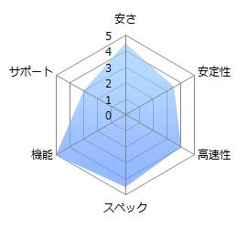graph_onamae_vps