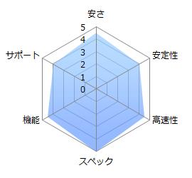カゴヤ・クラウド/VPSの評価グラフ