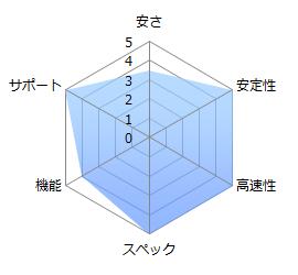 WebARENAの評価グラフ