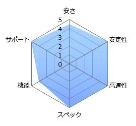 graph_winserver